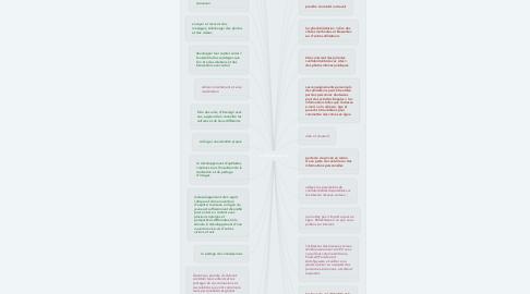 Mind Map: le réseau social