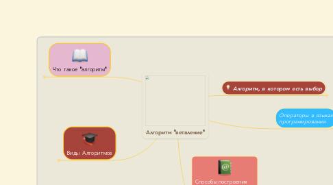 """Mind Map: Алгоритм """"ветвление"""""""