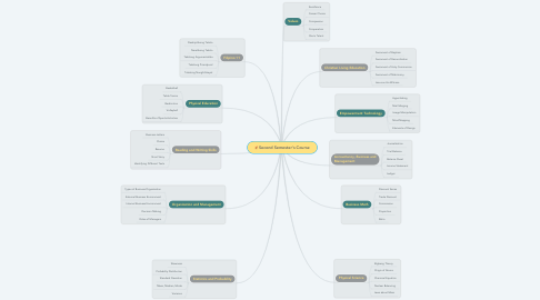Mind Map: Second Semester's Course