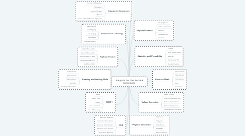 Mind Map: Subjects for the Second Semesters