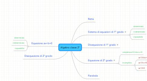 Mind Map: Algebra classe 2°