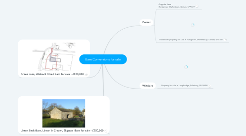 Mind Map: Barn Conversions for sale