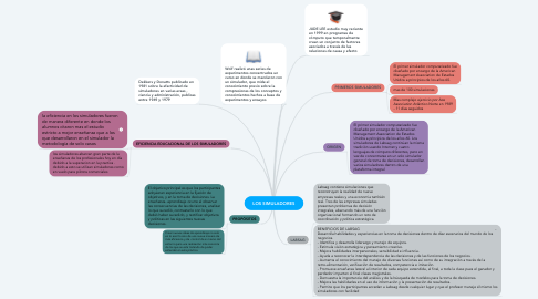 Mind Map: LOS SIMULADORES