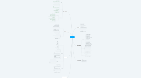 Mind Map: Help Center