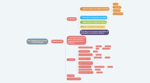 Mind Map: Plan stratégique de quartier Côte-des-Neiges