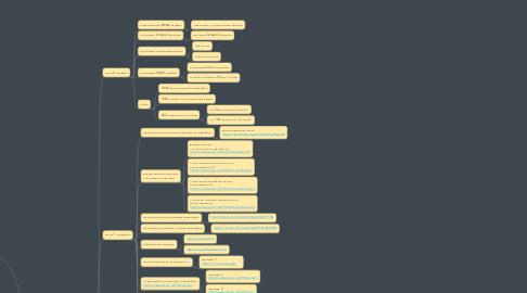 Mind Map: Схема Запуска КМ Марафона
