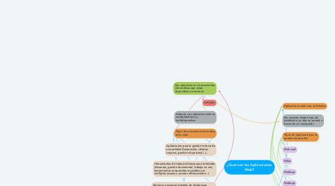 Mind Map: ¿Qué son las Aplicaciones Web?