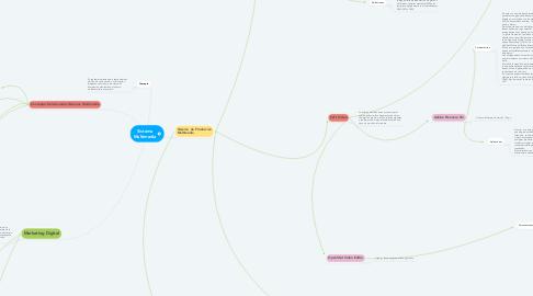 Mind Map: Sistema Multimedia