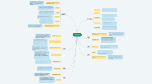 Mind Map: Ecología