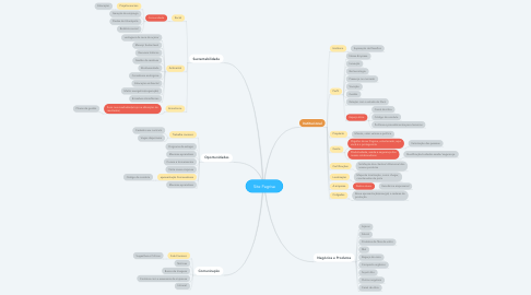 Mind Map: Site Pagrisa