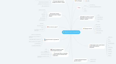 Mind Map: Портрет ЦА Астрология