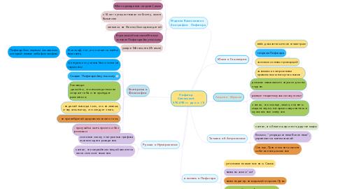 Mind Map: Пифагор       Самосский       570-490 гг. до н.э. (1)