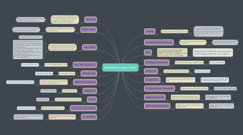 Mind Map: Basketball League Finder