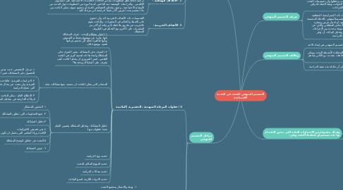 Mind Map: التصميم المنهجي للبحث في الخدمة الاجتماعية