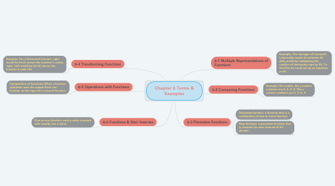 Mind Map: Chapter 6 Terms & Examples
