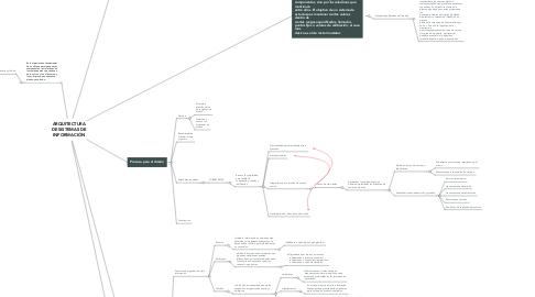 Mind Map: ARQUITECTURA DE SISTEMAS DE INFORMACIÓN