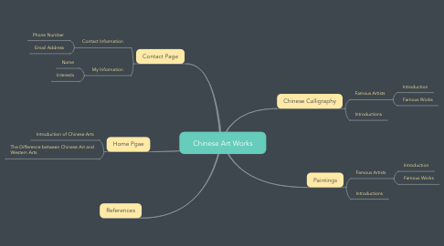 Mind Map: Chinese Art Works