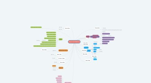 Mind Map: Kopie von Mobbing