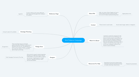 Mind Map: Anti-Tobacco Campaign