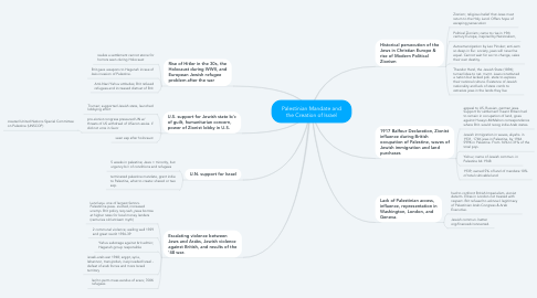 Mind Map: Palestinian Mandate and the Creation of Israel