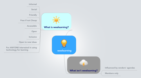 Mind Map: weelearning