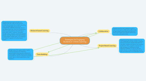 Mind Map: Strategies for Engaging Students in Online Learning