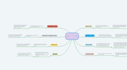 Mind Map: WEEBLY WEBSITE DESIGN: Sebastian Vargas