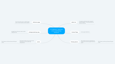 Mind Map: Z S Williams, Historical armor and fantasy literature