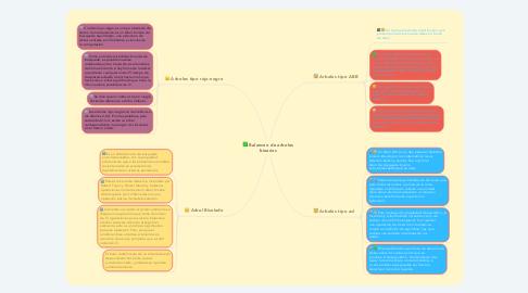 Mind Map: Balanceo de arboles binarios
