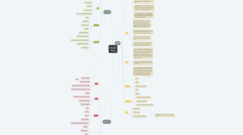 Mind Map: Maddi Karp