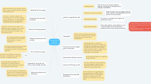 Mind Map: Seguridad en las redes de computadoras