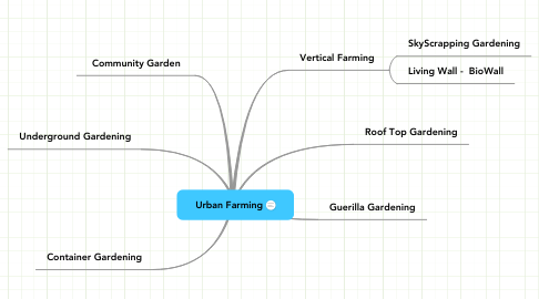 Mind Map: Urban Farming