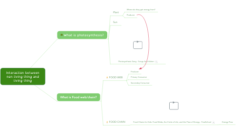 Mind Map: Interaction between non living thing and living thing