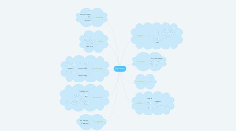 Mind Map: Opplæring