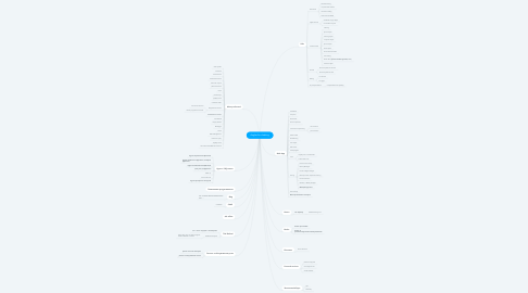 Mind Map: Angles for cloaking
