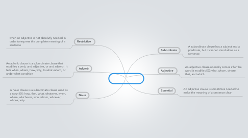 Mind Map: Main Clauses
