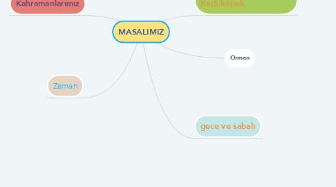 Mind Map: MASALIMIZ
