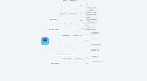 Mind Map: Storytelling