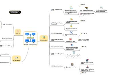 Mind Map: Rede de Computadores
