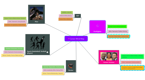 Mind Map: Career Mind Map