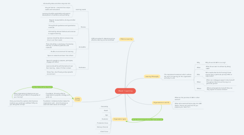 Mind Map: Week 1 Learning