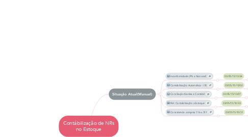 Mind Map: Contábilização de NRs no Estoque