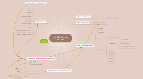 Mind Map: the 21st Century Learner