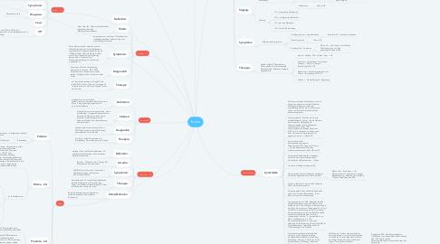 Mind Map: Tumor