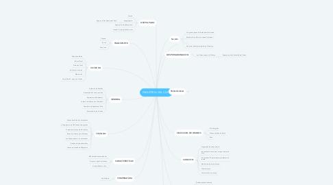 Mind Map: INDUSTRIA DEL CAFE