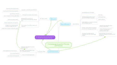 Mind Map: First Language Acquisition Theories and Theorists