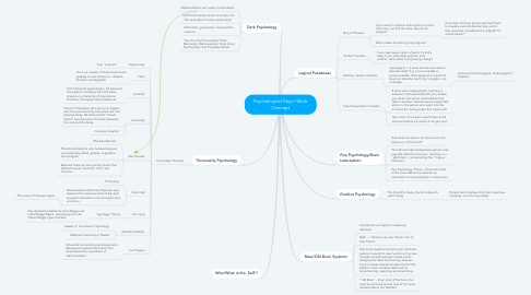Mind Map: Psychological Major Work Concept
