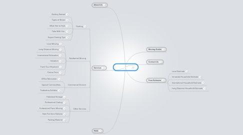 Mind Map: Homepage