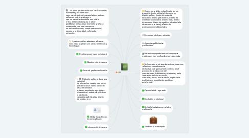 Mind Map: Demanda Laboral de la Carrera DGM