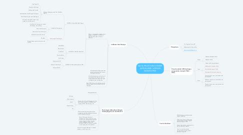 Mind Map: MATA PELATIHAN KONSEP AKTUALISASI LATIHAN DASAR CPNS